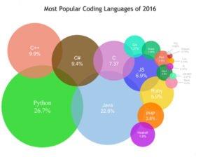 ranking lenguajes de programacion