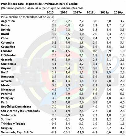 Países latinoamericanos según la economía prevista