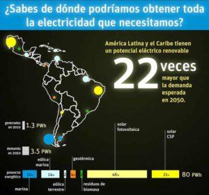 potencial de la energía renovable en América latina