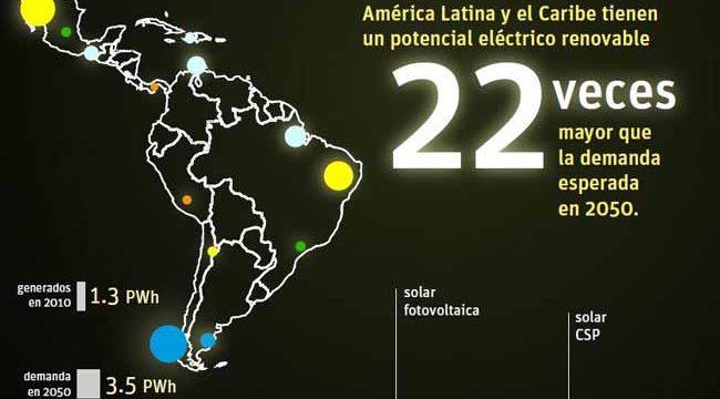 Países latinoamericanos con mejor futuro económico 2019
